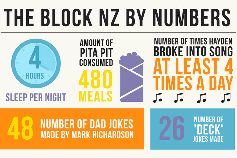 The Block NZ by numbers